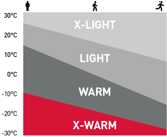X-Warm