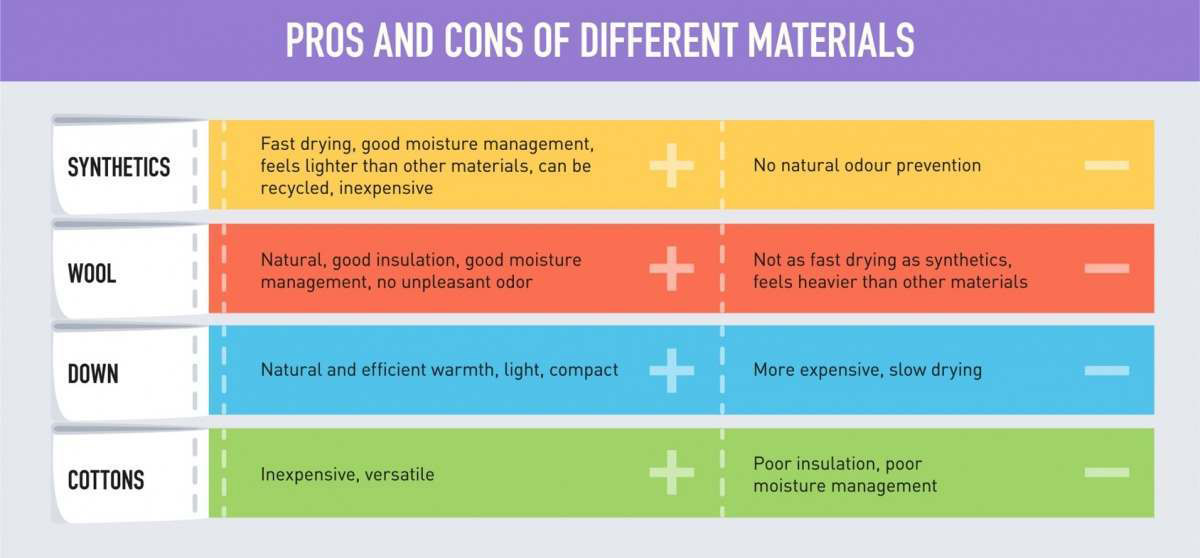 Pros and Cons of Different Materials